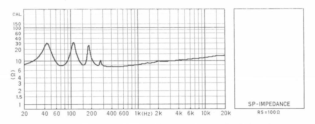 BW-1200 FF125WKインピーダンス特性