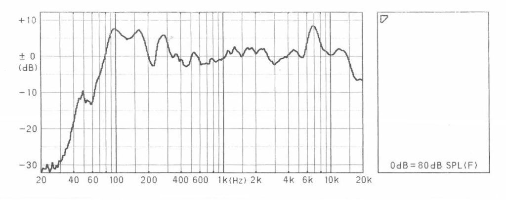 BW-1200 FF125WK周波数特性