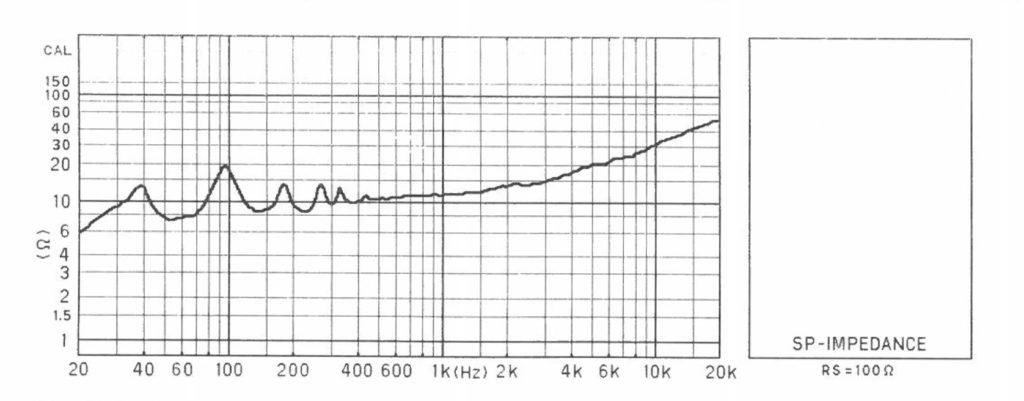 TBW-1000 インピーダンス特性