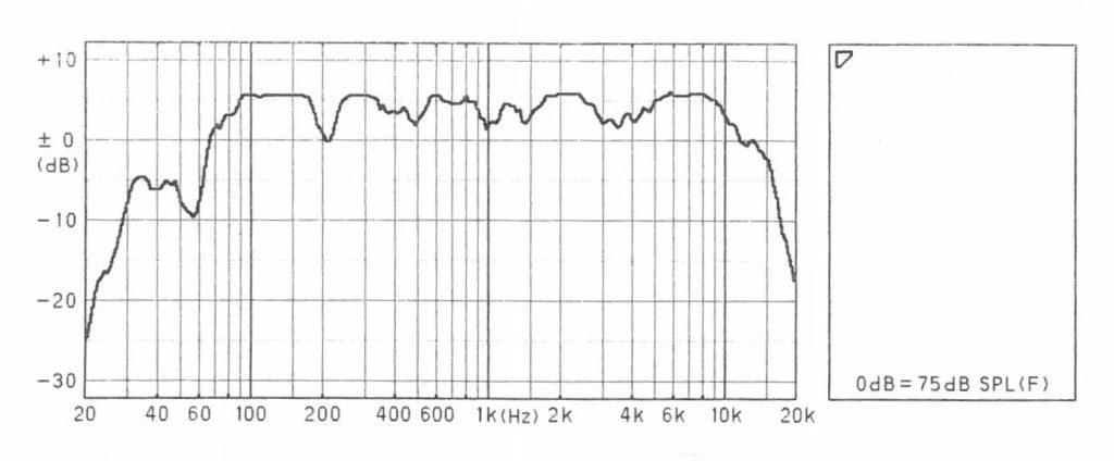 TBW-1000 周波数特性